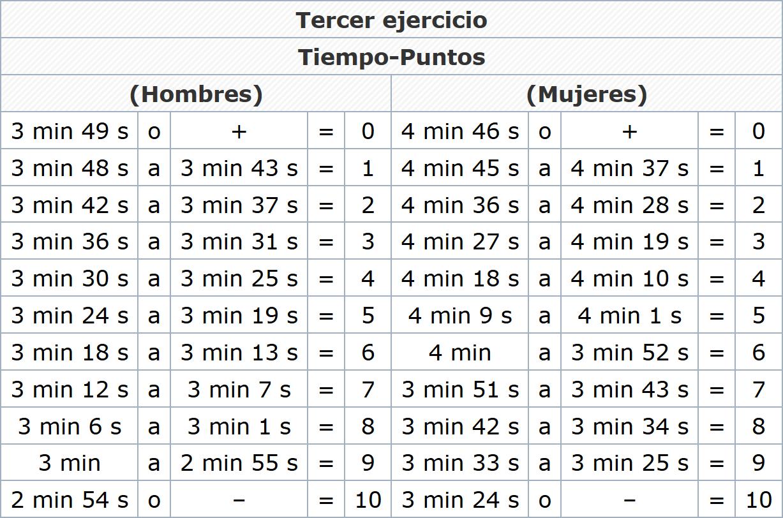 Calificaciones Ejercicio 3